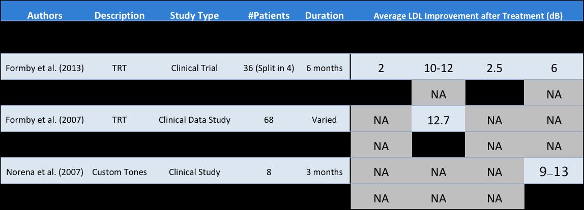 Table 1: TRT & CBT Summary
